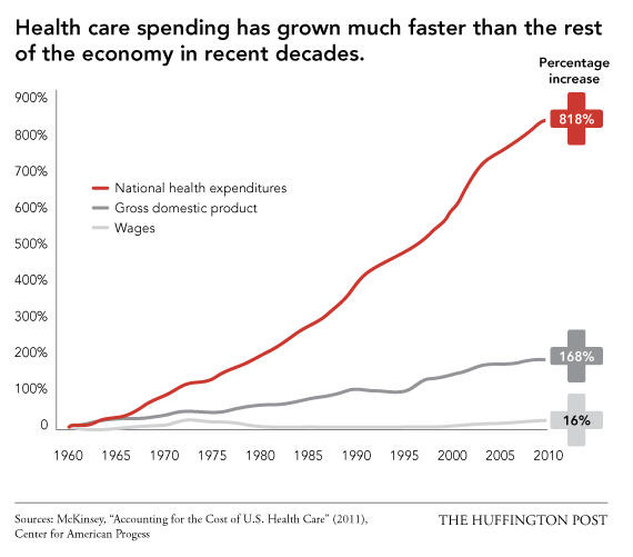 heathcare costs